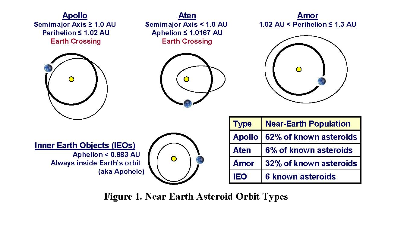 a study on the types of asteroids Asteroids are different from comets, which are mostly rock and ice  studies of  earth's history indicate that about once every 5,000 years or so.