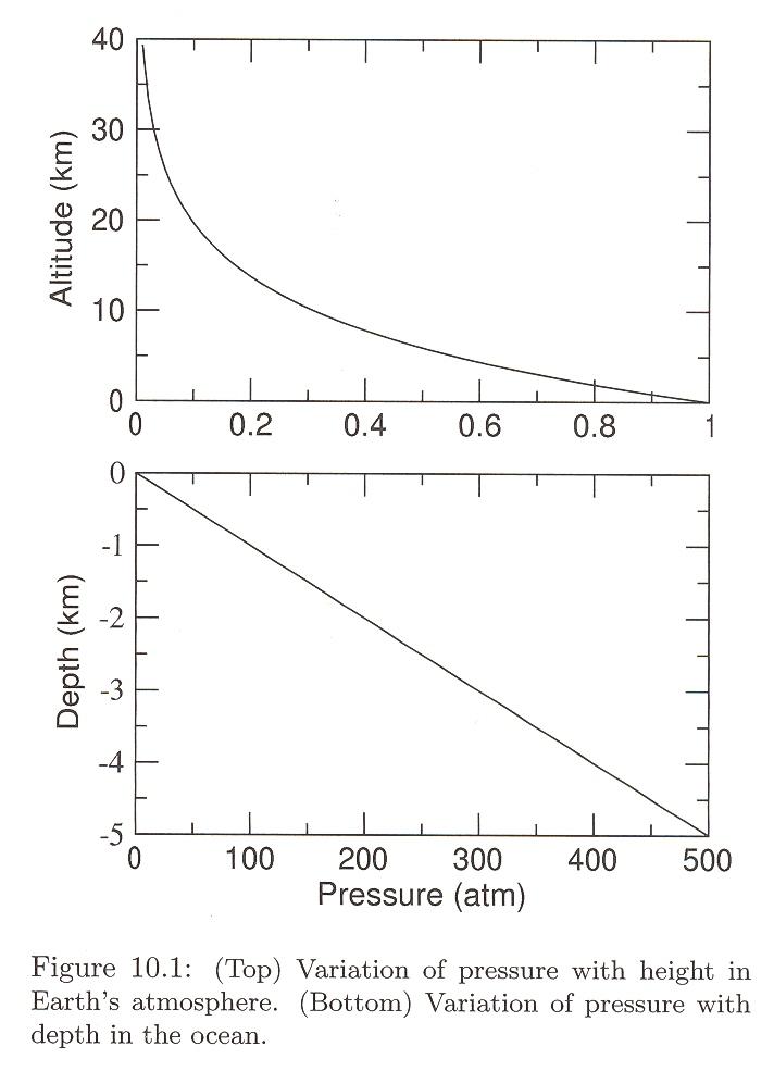 Pressure Vs Height In Air And Oceans