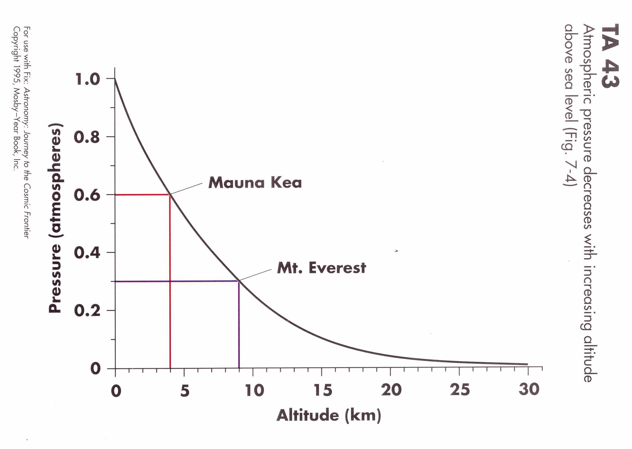 Barometric pressure air diagram atmosperic pressure for Barometric pressure fishing cheat sheet