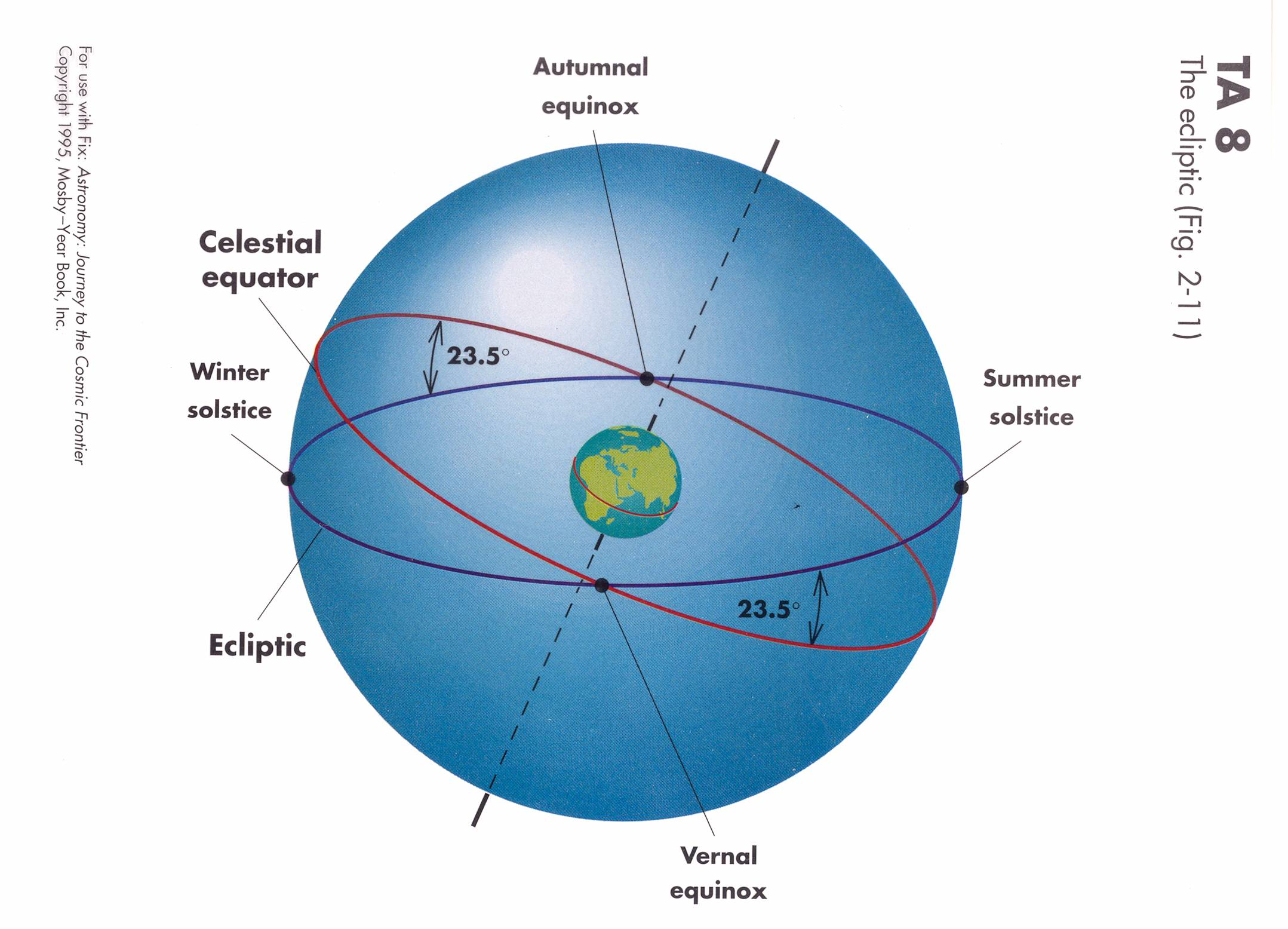 the ecliptic is the great circle on the celestial sphere that the sun  appears to follow as the earth revolves around the sun  the ecliptic is  tilted by 23 5